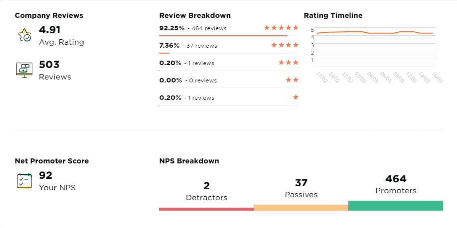 500 Reviews - Screenshot